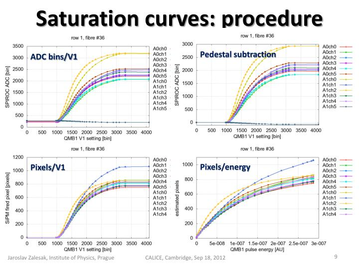 Saturation curves: procedure
