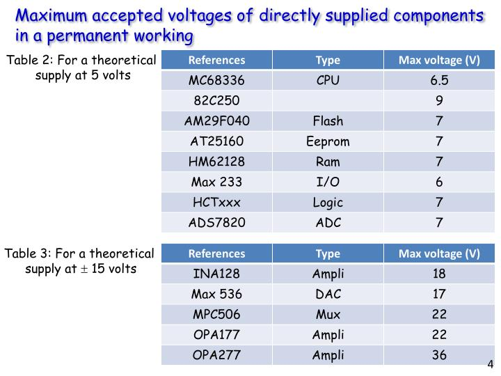 Maximum accepted voltages of directly supplied components