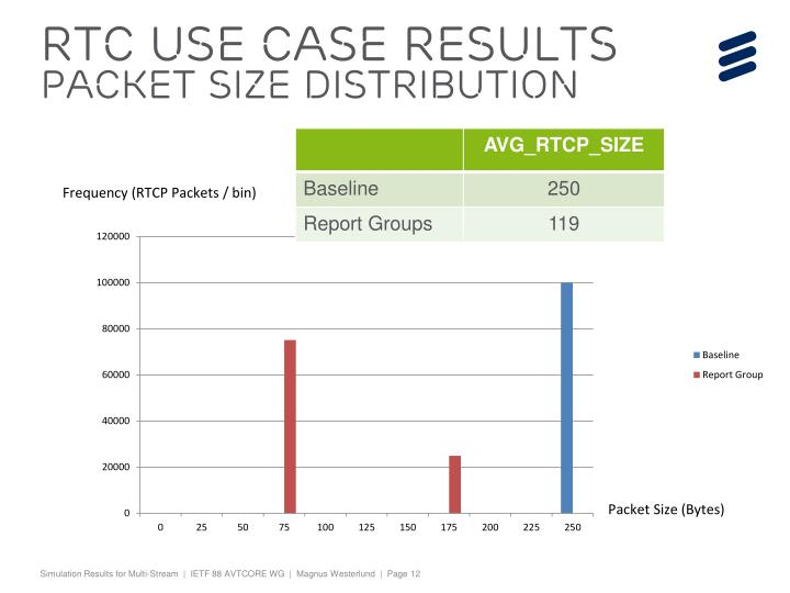 RTC Use case