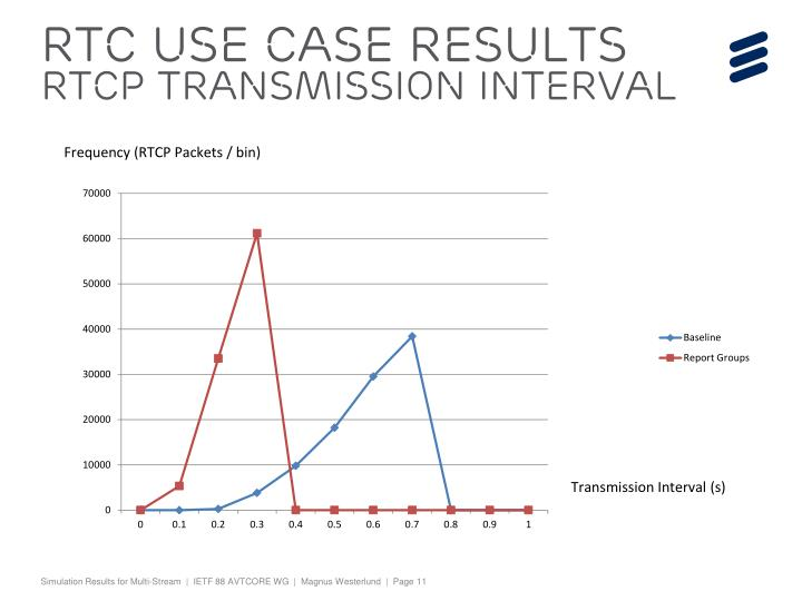 RTC Use case Results