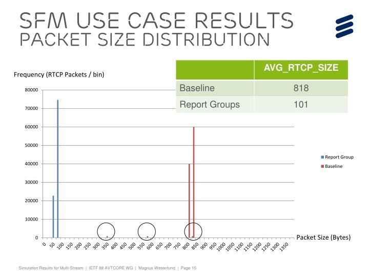 SFM Use case