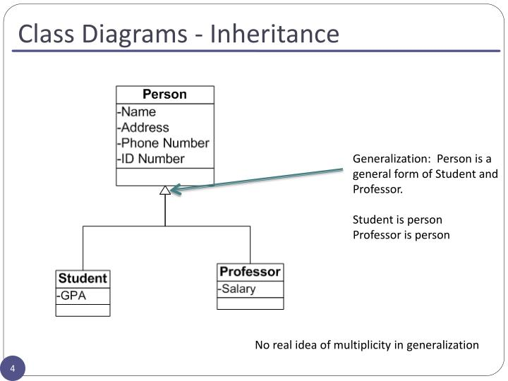 Class Diagrams - Inheritance