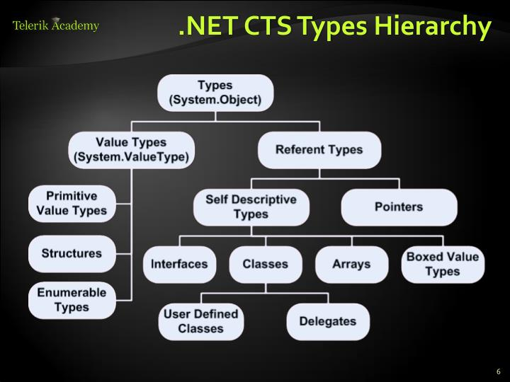 .NET CTS Types Hierarchy