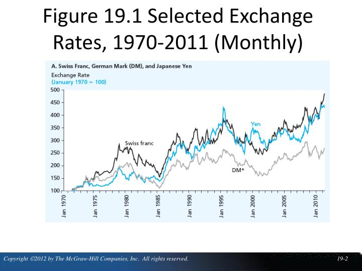 Figure 19 1 selected exchange rates 1970 2011 monthly