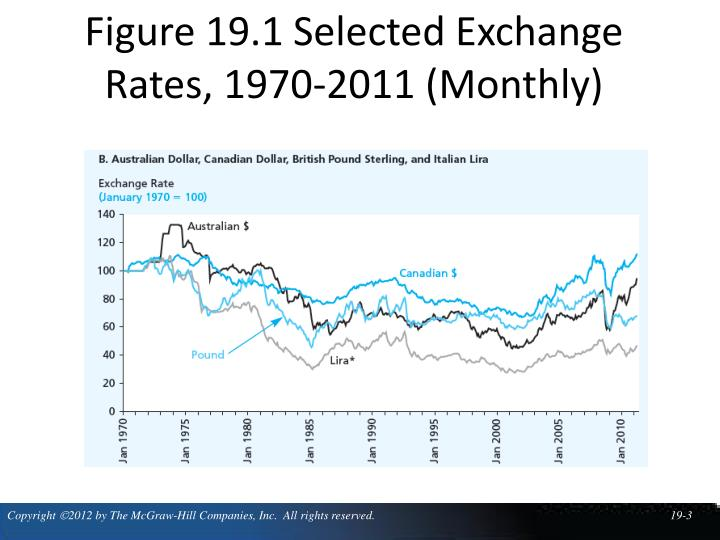 Figure 19 1 selected exchange rates 1970 2011 monthly1
