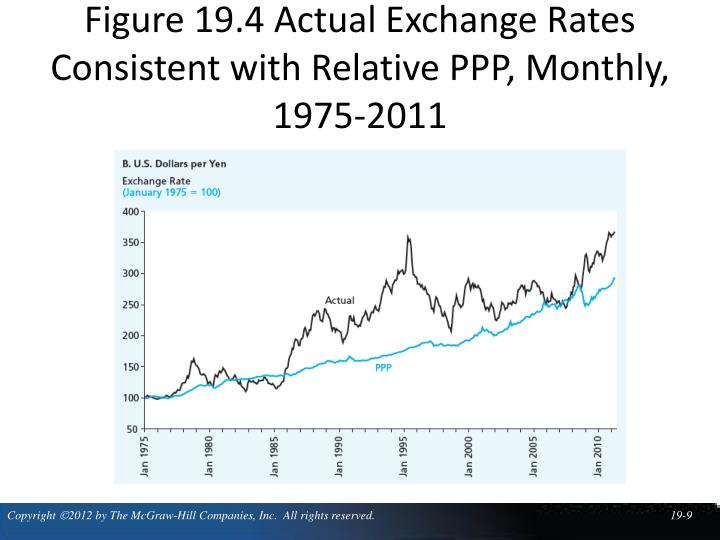 Figure 19.4 Actual Exchange Rates Consistent with Relative PPP, Monthly, 1975-2011