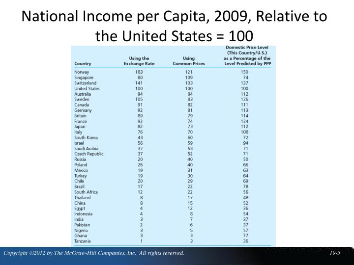 National Income per Capita, 2009, Relative to the United States = 100