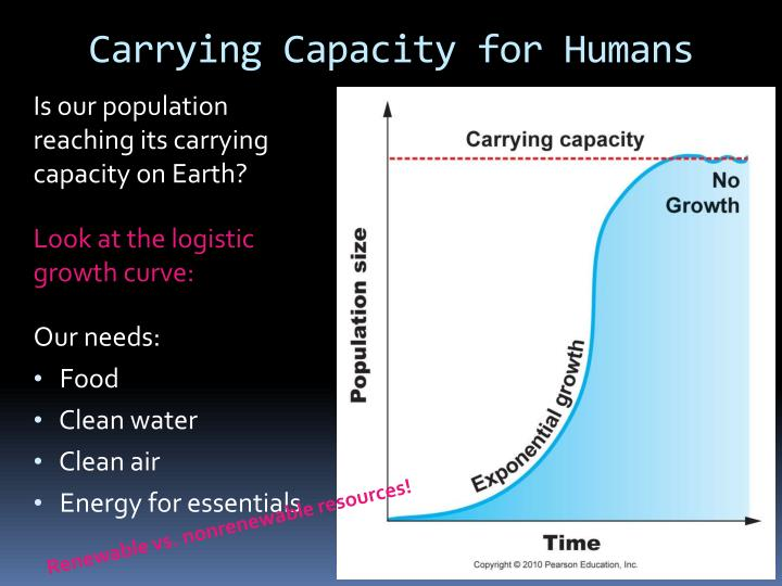 Carrying Capacity for Humans