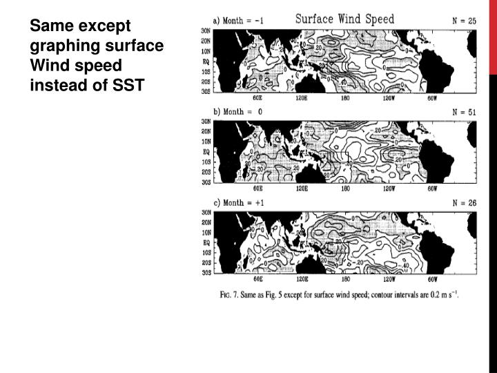Same except graphing surface Wind speed instead of SST