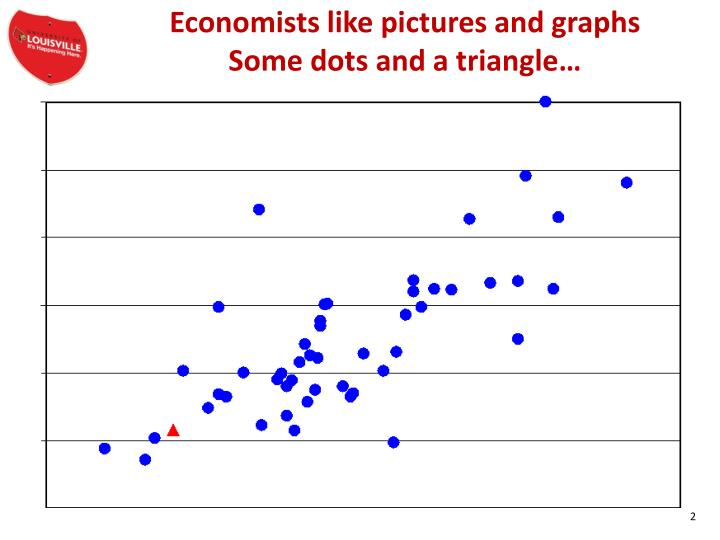 Economists like pictures and graphs some dots and a triangle