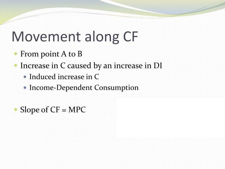 Movement along CF
