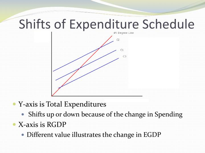 Shifts of Expenditure Schedule