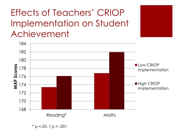 Effects of Teachers' CRIOP Implementation on Student Achievement