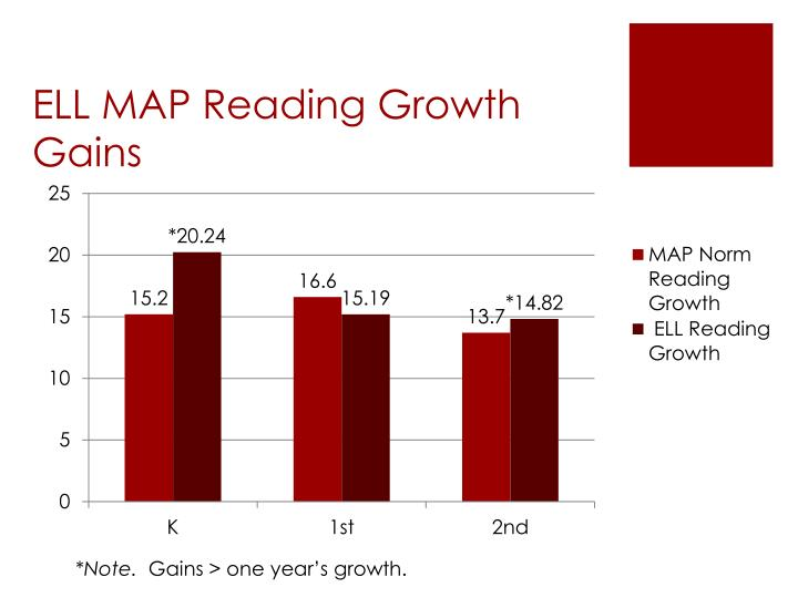 ELL MAP Reading Growth Gains