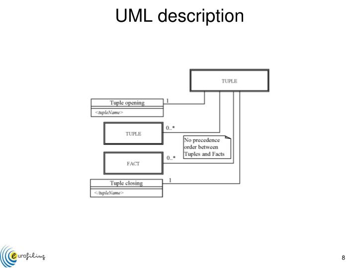 UML description