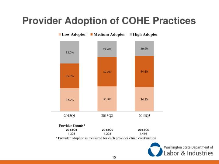 Provider Adoption of COHE Practices