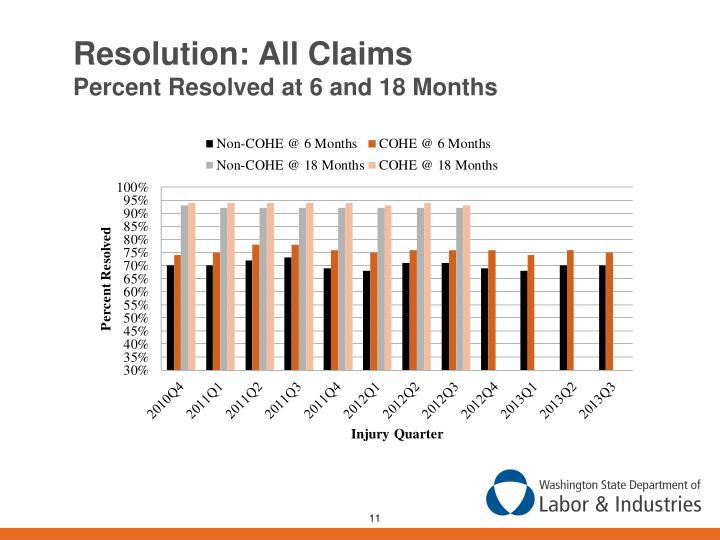 Resolution: All Claims