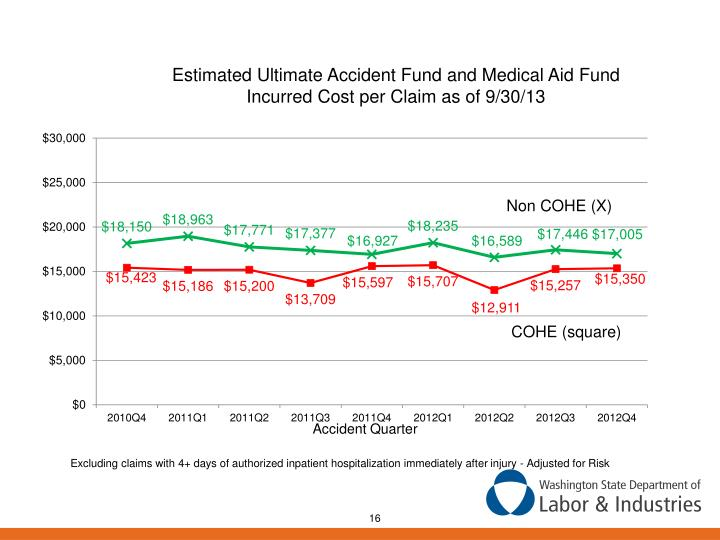 Estimated Ultimate Accident Fund and Medical Aid Fund