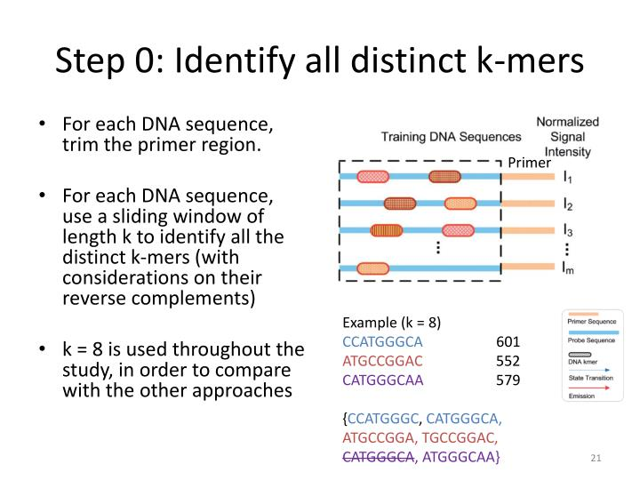 Step 0: Identify all distinct k-