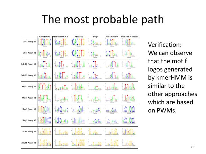 The most probable path
