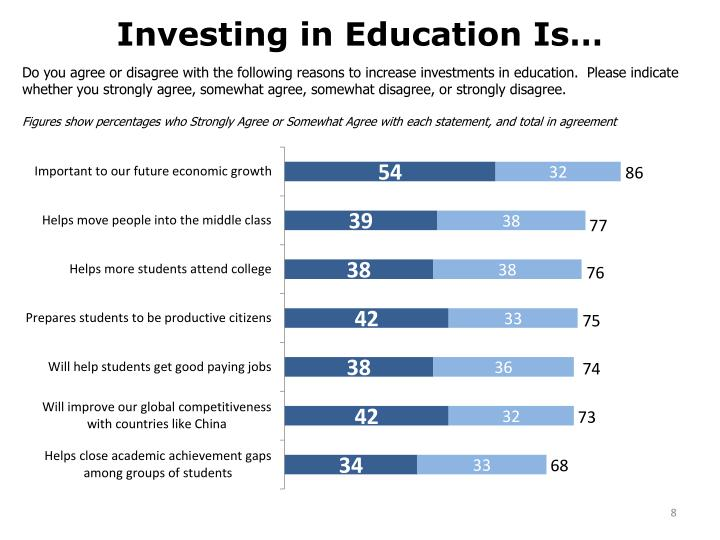 Investing in Education Is…