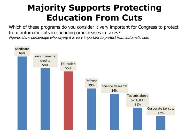 Majority Supports Protecting Education From Cuts