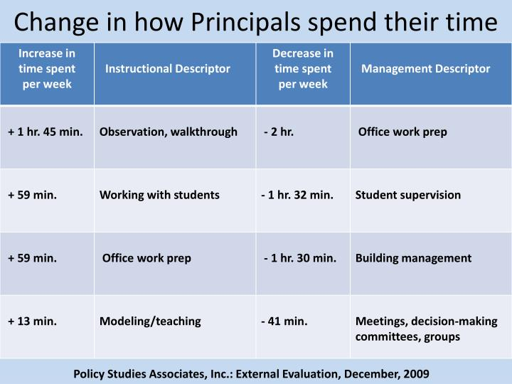 Change in how Principals spend their time