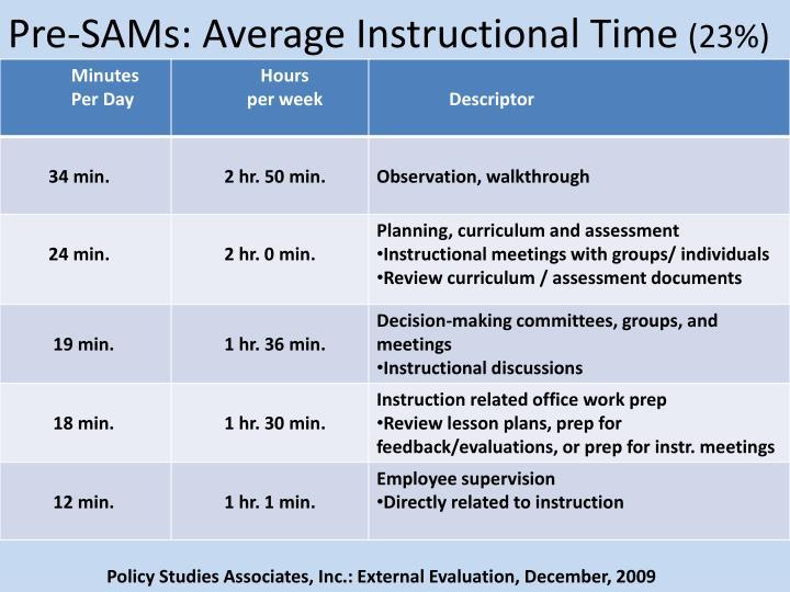 Pre-SAMs: Average Instructional Time