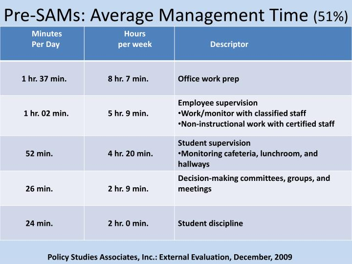 Pre-SAMs: Average Management Time