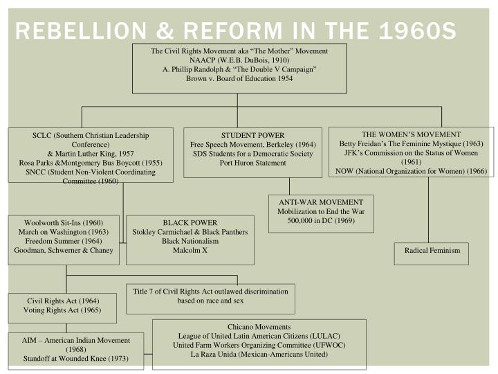 Rebellion reform in the 1960s