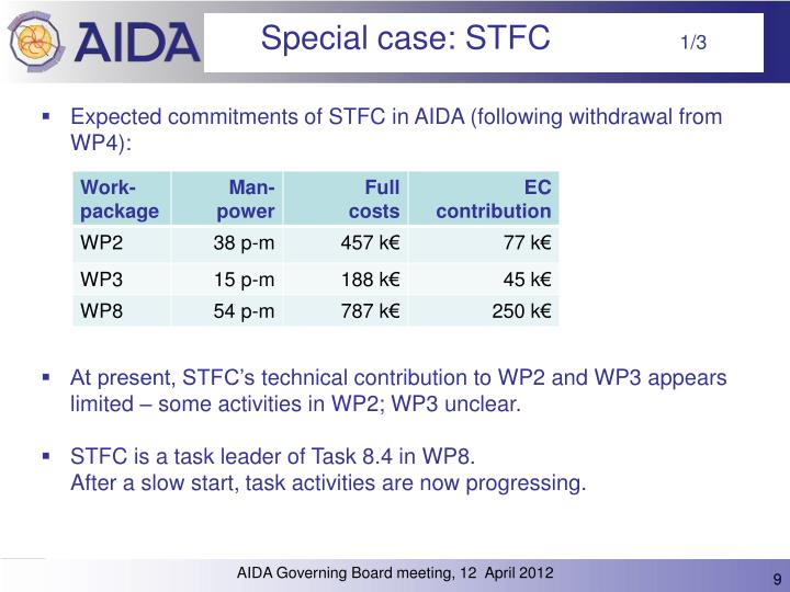 Expected commitments of STFC in AIDA (following withdrawal from WP4):