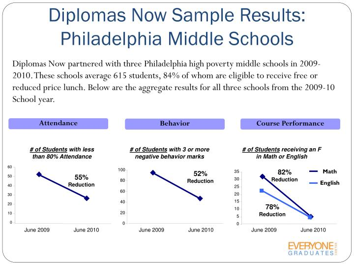Diplomas Now Sample Results: