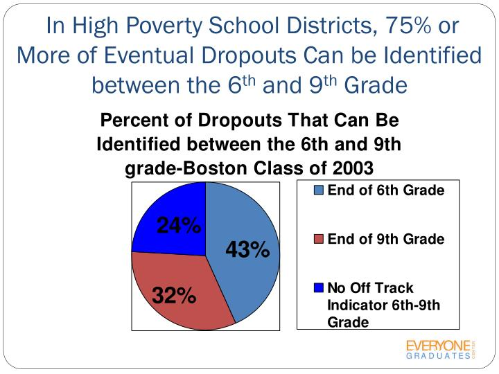 In High Poverty School Districts, 75% or More of Eventual Dropouts Can be Identified between the 6