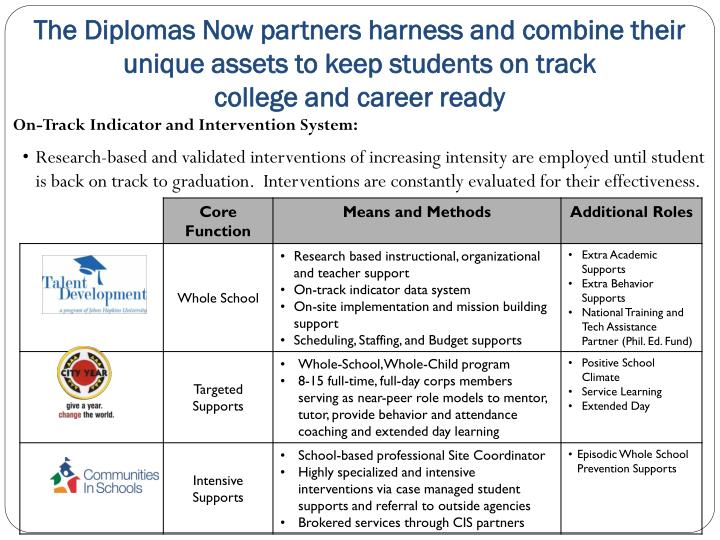 The Diplomas Now partners harness and combine their