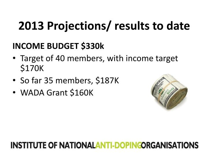 2013 Projections/ results to date