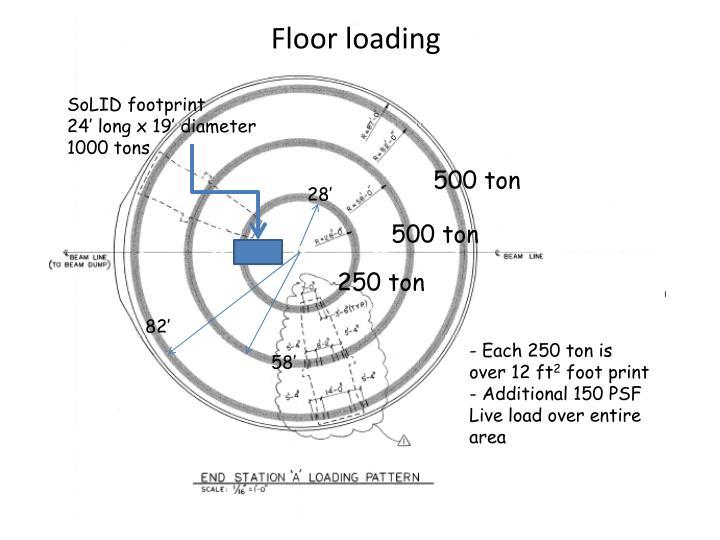 Floor loading