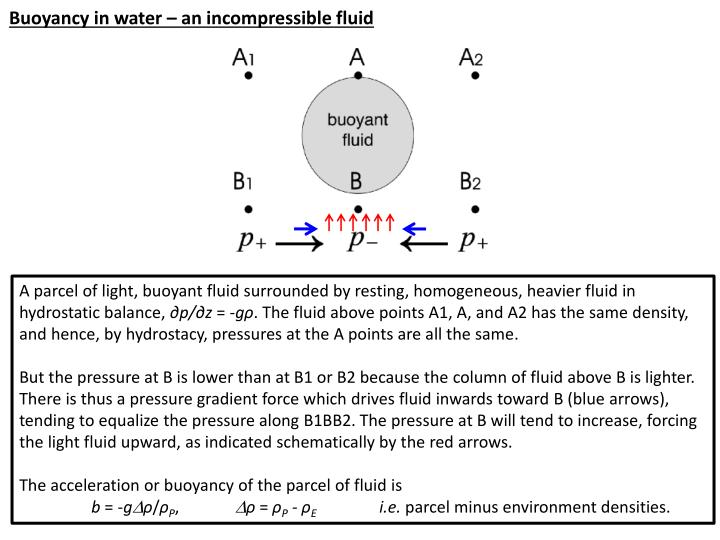 Buoyancy in water – an incompressible fluid