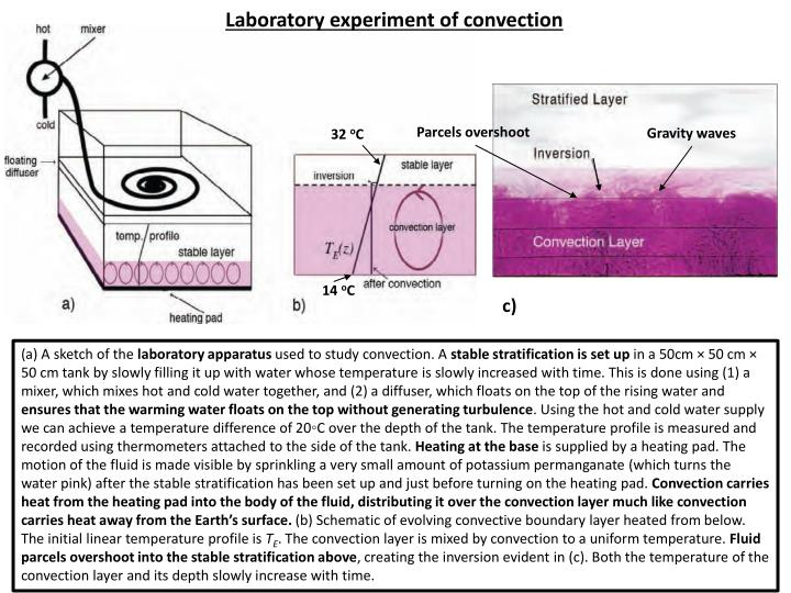 Laboratory experiment of convection