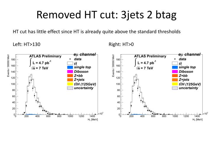 Removed HT cut: 3jets 2