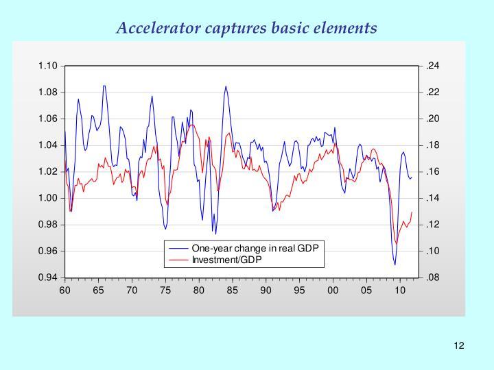 Accelerator captures basic elements