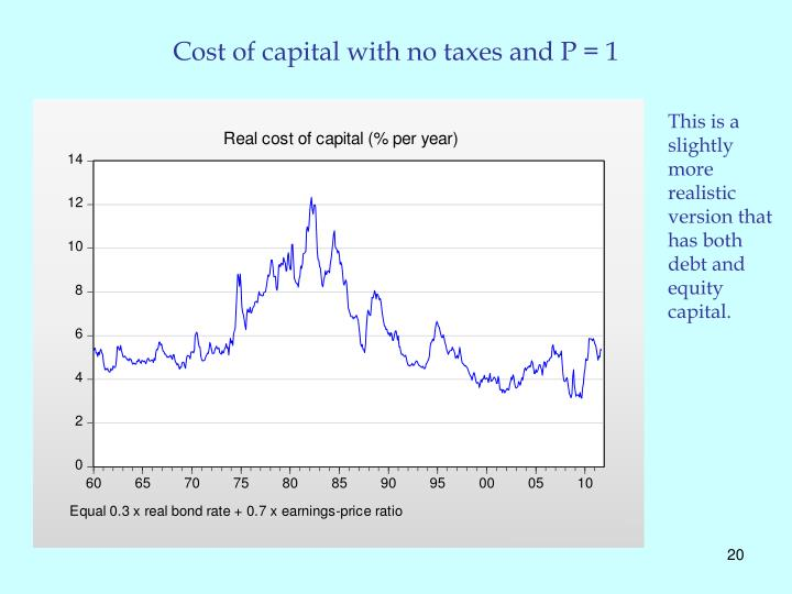 Cost of capital with no taxes and P = 1