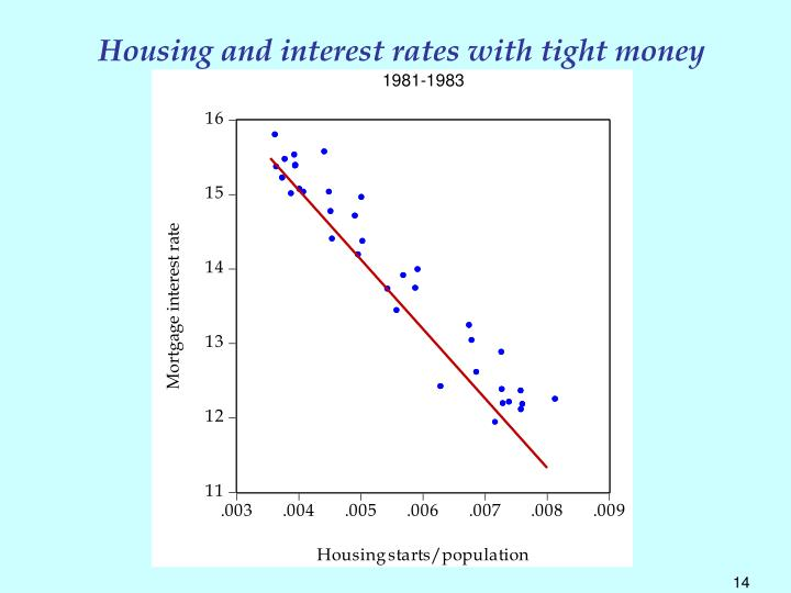 Housing and interest rates with tight money