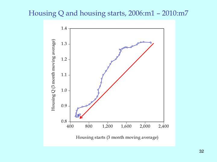 Housing Q and housing starts, 2006:m1 – 2010:m7