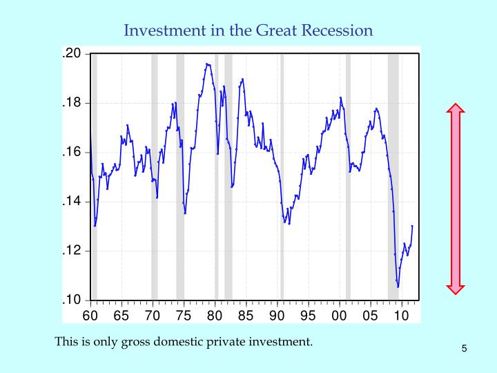 Investment in the Great Recession