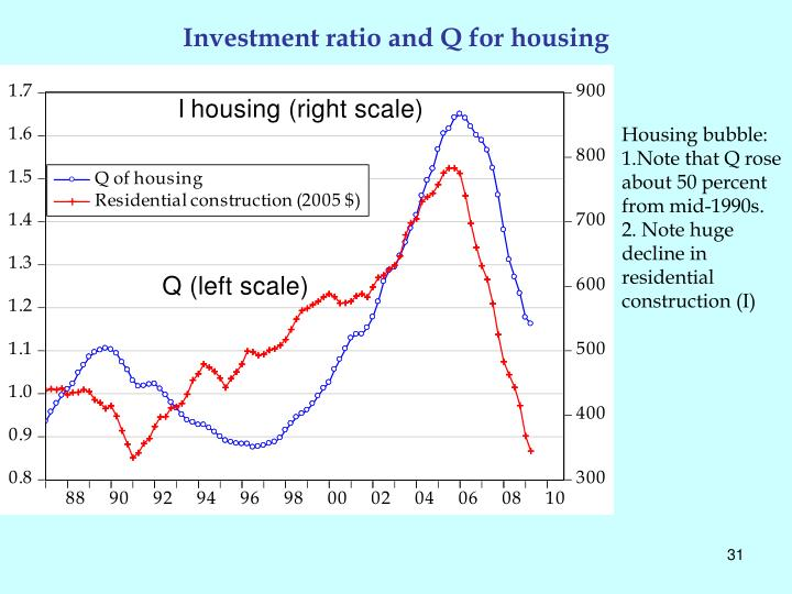 Investment ratio and Q for housing