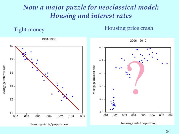 Now a major puzzle for neoclassical model: