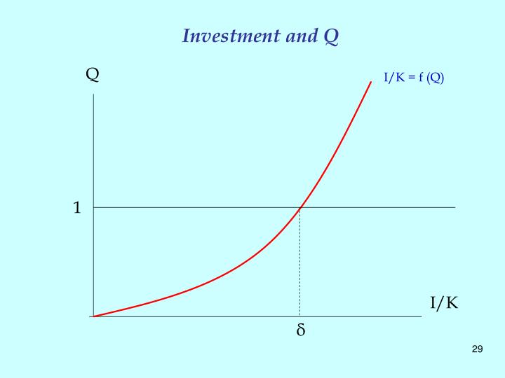 Investment and Q