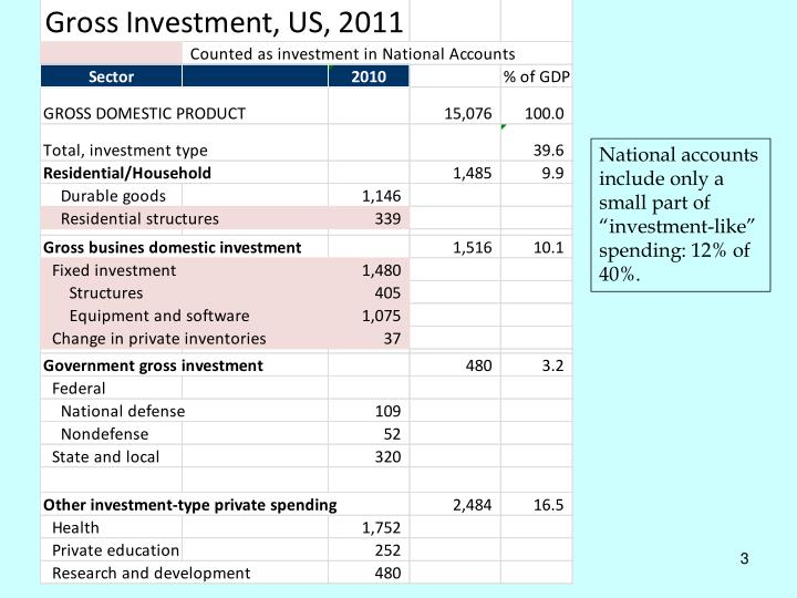"""National accounts include only a small part of """"investment-like"""" spending: 12% of 40%."""
