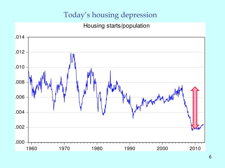 Today's housing depression