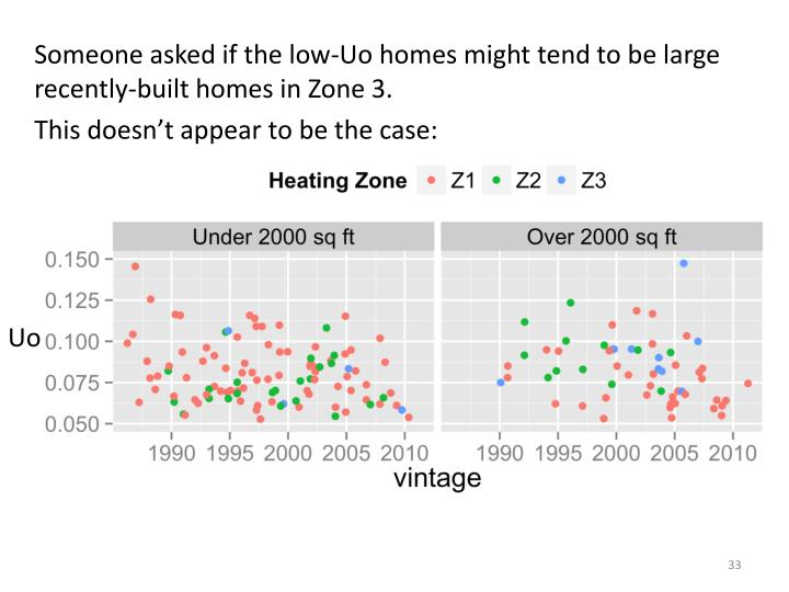 Someone asked if the low-Uo homes might tend to be large recently-built homes in Zone 3.